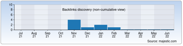 Referring Domains Discovery Chart from Majestic SEO for richmondtrust.uz