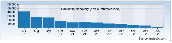 Referring Domains Discovery Chart from Majestic SEO for riks.uz