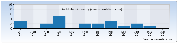 Referring Domains Discovery Chart from Majestic SEO for rinata.uz