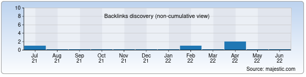 Referring Domains Discovery Chart from Majestic SEO for rinoplastika.uz