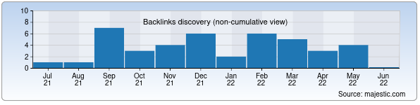 Referring Domains Discovery Chart from Majestic SEO for rkeeper.uz