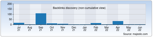 Referring Domains Discovery Chart from Majestic SEO for rma.uz