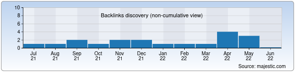 Referring Domains Discovery Chart from Majestic SEO for rmm.uz
