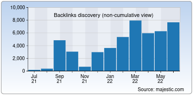 backlinks of rosariosis.org
