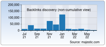 Majestic Backlink History Chart for rotogrinders.com