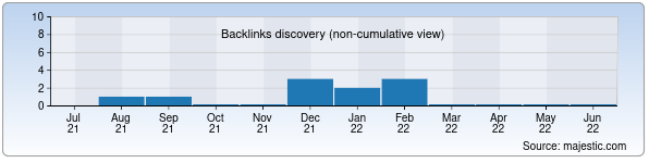 Referring Domains Discovery Chart from Majestic SEO for rplus.uz