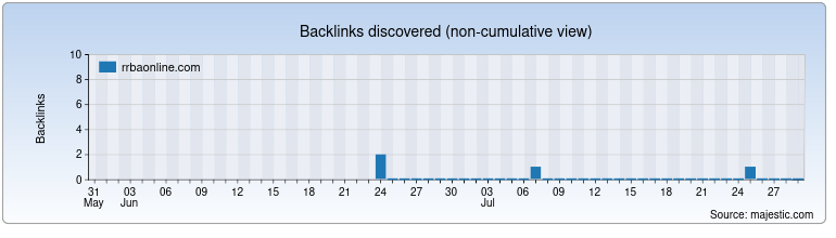 rrbaonline.com Backlink History Chart