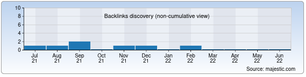 Referring Domains Discovery Chart from Majestic SEO for rrk.uz
