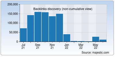 backlinks of runcloud.io