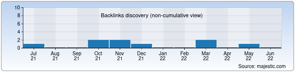 Referring Domains Discovery Chart from Majestic SEO for ruslanmedia.uz