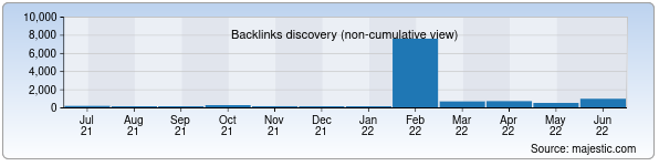 Referring Domains Discovery Chart from Majestic SEO for russia.uz
