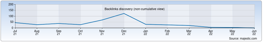 Backlink History Chart