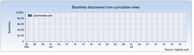 ryanreview.com Backlink History Chart