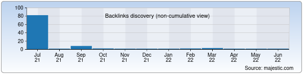 Referring Domains Discovery Chart from Majestic SEO for sa.kr.uz