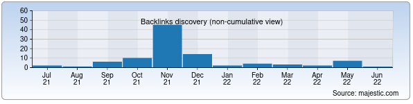 Referring Domains Discovery Chart from Majestic SEO for saidov.uz