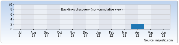 Referring Domains Discovery Chart from Majestic SEO for samarkand-logistics.uz