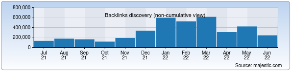 Referring Domains Discovery Chart from Majestic SEO for samarkand.uz