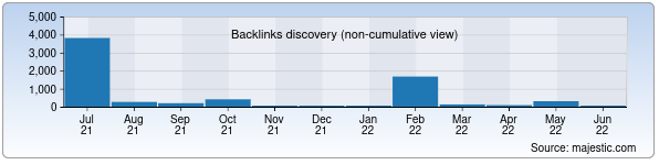 Referring Domains Discovery Chart from Majestic SEO for samarqandqxk.uz