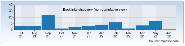 Referring Domains Discovery Chart from Majestic SEO for samgkk.uz