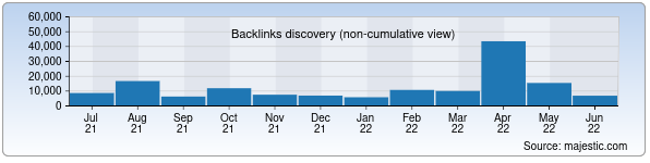 Referring Domains Discovery Chart from Majestic SEO for sammi.uz