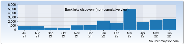 Referring Domains Discovery Chart from Majestic SEO for samstat.uz