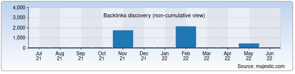 Referring Domains Discovery Chart from Majestic SEO for samusspo.uz