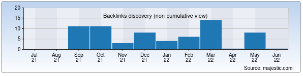 Referring Domains Discovery Chart from Majestic SEO for sandra.uz