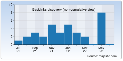 backlinks of sanghmitra.in