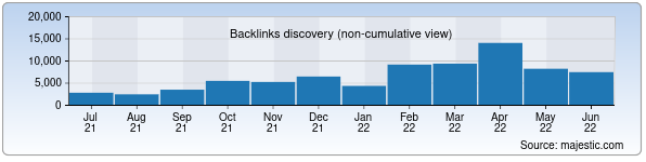 Referring Domains Discovery Chart from Majestic SEO for sangzor.uz