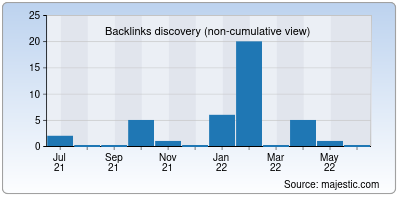 backlinks of sardacompost.it