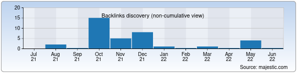 Referring Domains Discovery Chart from Majestic SEO for sardorlar.zn.uz