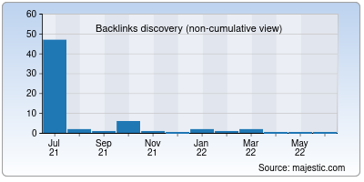 backlinks of sarkarinaukridaily.org