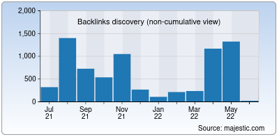 backlinks of sarkariresultin.net