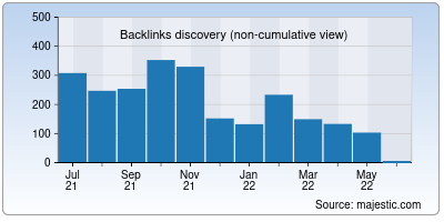 backlinks of sarkariresultonline.info