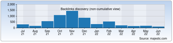 Referring Domains Discovery Chart from Majestic SEO for sarkor.uz