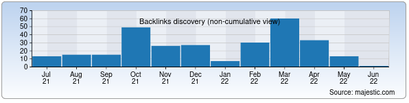 Referring Domains Discovery Chart from Majestic SEO for sat.uz
