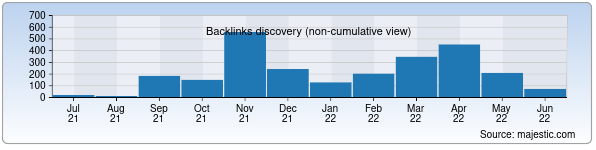 Referring Domains Discovery Chart from Majestic SEO for sayqal.uz