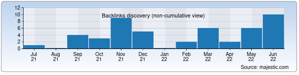 Referring Domains Discovery Chart from Majestic SEO for sbh.uz