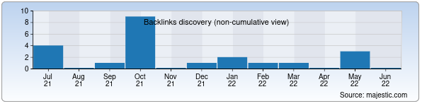 Referring Domains Discovery Chart from Majestic SEO for school166.uz
