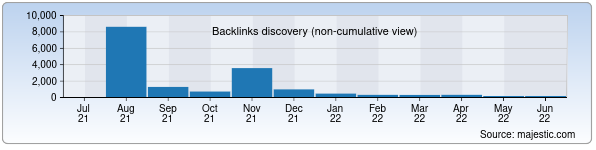 Referring Domains Discovery Chart from Majestic SEO for school182.zn.uz