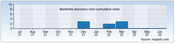 Referring Domains Discovery Chart from Majestic SEO for scs.uz