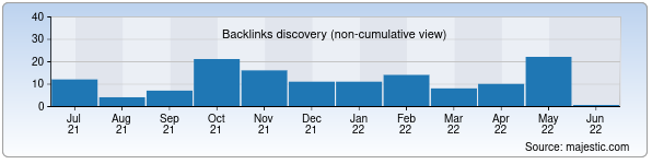 Referring Domains Discovery Chart from Majestic SEO for sdelka.uz