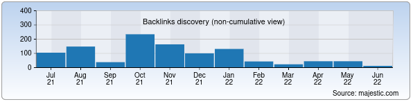 Referring Domains Discovery Chart from Majestic SEO for search.uz
