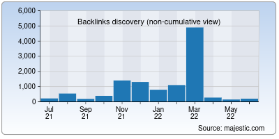 backlinks of secureprivacy.ai