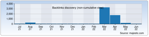 Referring Domains Discovery Chart from Majestic SEO for selenergoproekt.uz