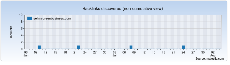 sellmygreenbusiness.com Backlink History Chart