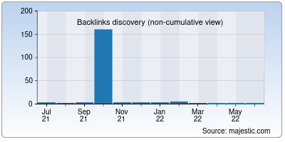 backlinks of sellmypc.in