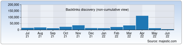 Referring Domains Discovery Chart from Majestic SEO for senat.uz