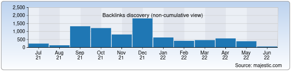 Referring Domains Discovery Chart from Majestic SEO for sensorika.uz