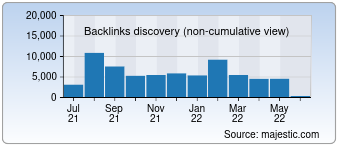 Majestic Backlink History Chart for seo-online.xyz